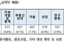 겸직 교원 최고수익, 임대업 월 1160만원, 유튜브 월 250만원