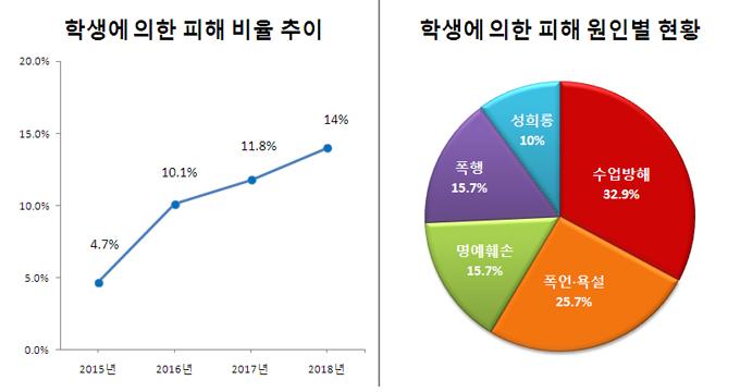 학생에 의한 교권침해 매년 증가